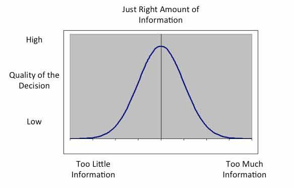 Information Sweet Spot