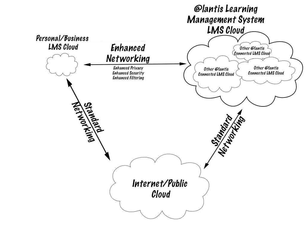 Atlantis Learning Management System Cloud Map