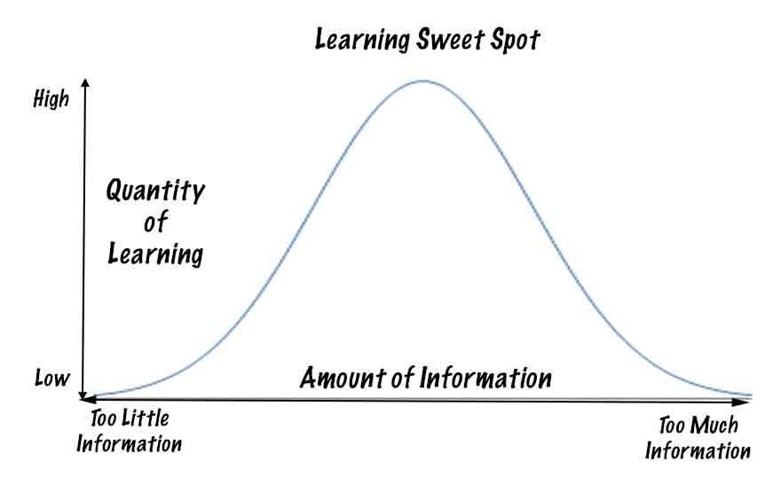 Atlantis Learning Management System LMS Learning Sweet Spot